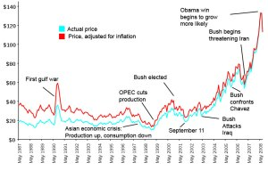 Oil Prices, Real and Adjusted, from 1990 to mid 2008