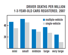 (caption: You're three times as likely to die in a small vehicle than a large one)
