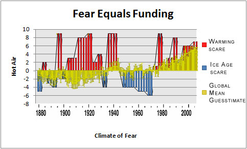 The actual Global Warming Advocates' chart, overlayed on the