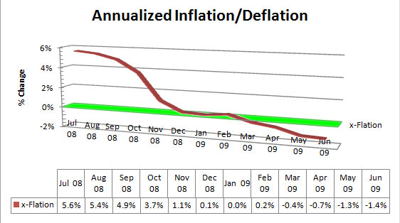 The great danger, to this day, is deflation, not inflation, which can produce a long-term spiral of economic depression