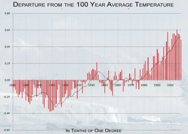 In this chart, using NOAA Climatologist data with clearer formatting, you can see that we are in a four year cooling trend, right now. Also notice that this entire chart encompasses barely more than one half of one degree. Click to zoom in for fine detail.