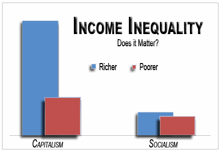 an introduction to the inequality of wealth and incomes in capitalism Introduction: egalitarian capitalism in the late  herited wealth—is a product of genetics,  incomes, and income inequality.
